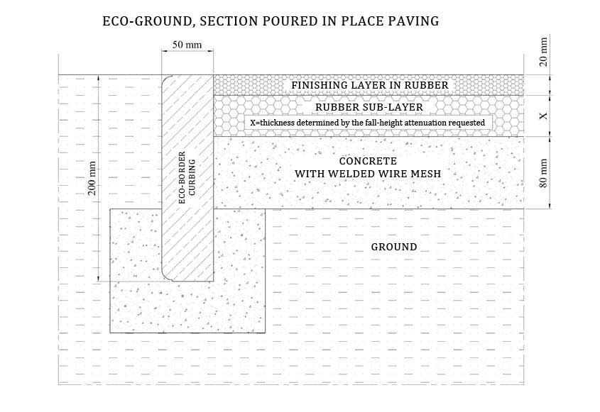 Installation diagram for pouring Eco-Ground paving